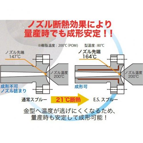 斷熱型模具零件