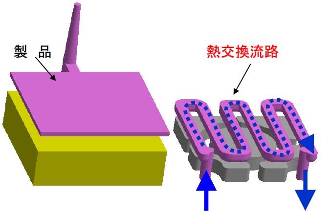 3D冷卻水路