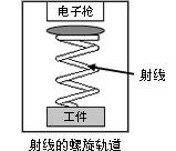 沙迪克電子束照射方向