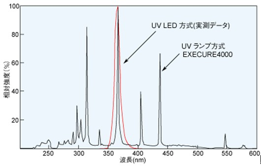 UV-LED 與 UV LAMP 的比較