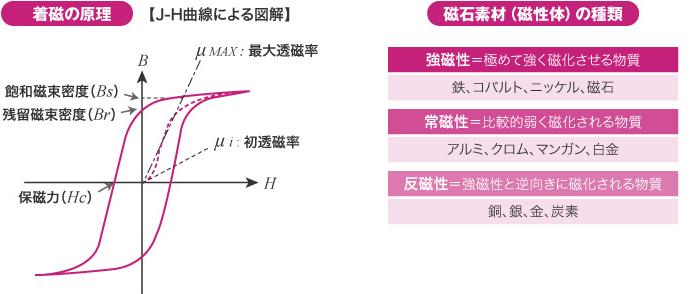 NDK日本電磁測器