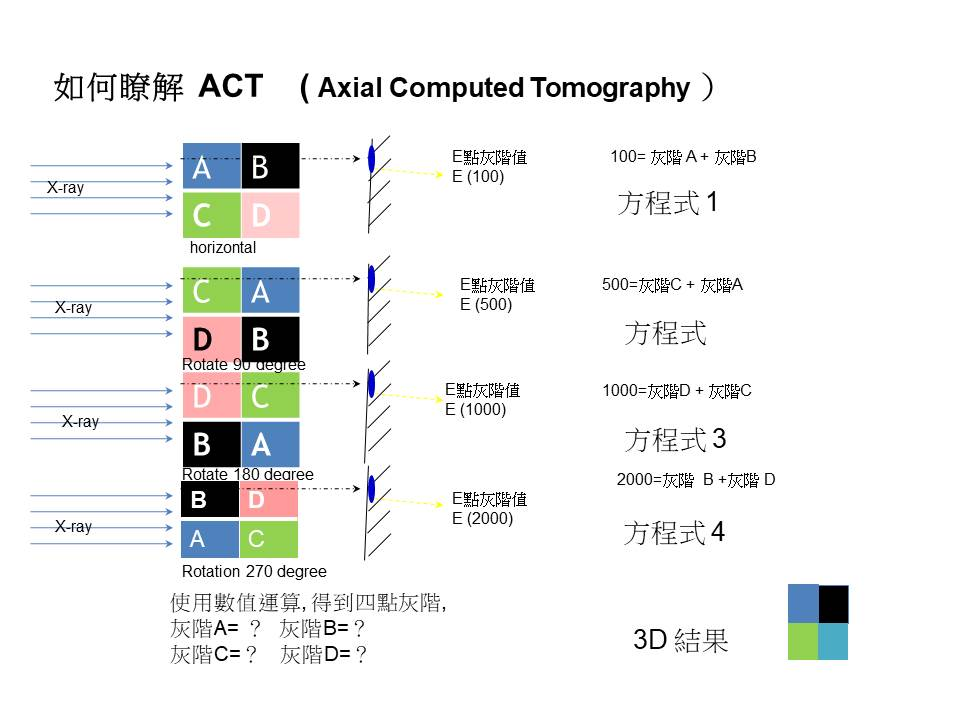 proimages/product/04/04-7/如何瞭解__ACT____(_Axial_Computed_Tomography_).jpg